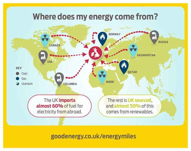 Where does UK get its energy from?