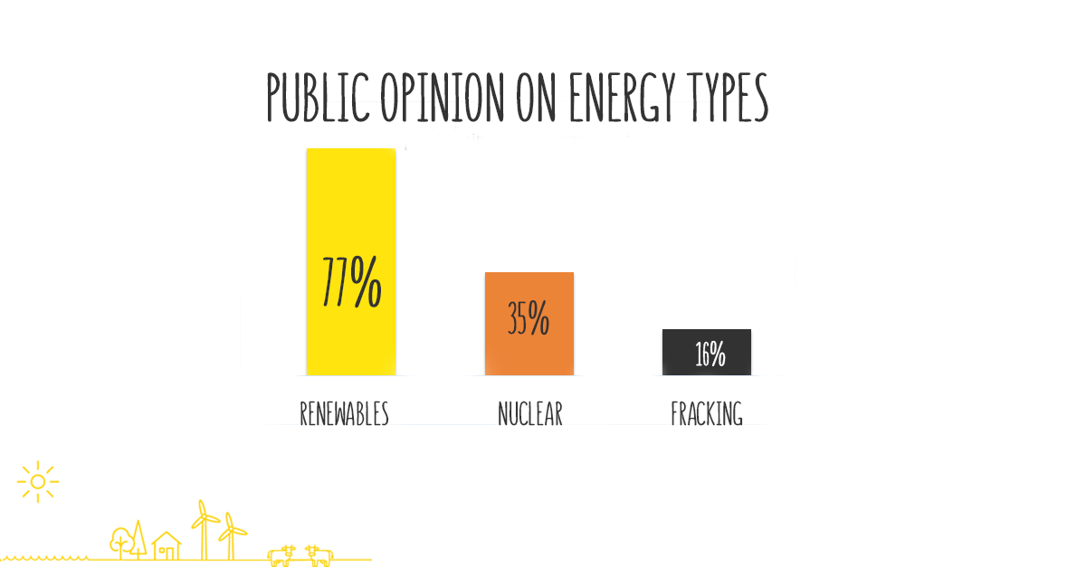 Public support for renewables