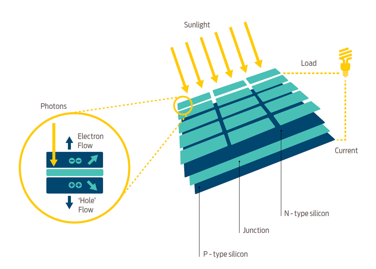 How Solar Panels Work Diagram Wire Data Schema 1980 International Scout Wiring Http Wwwbinderplanetcom Do Good Energy Rh Goodenergy Co Uk
