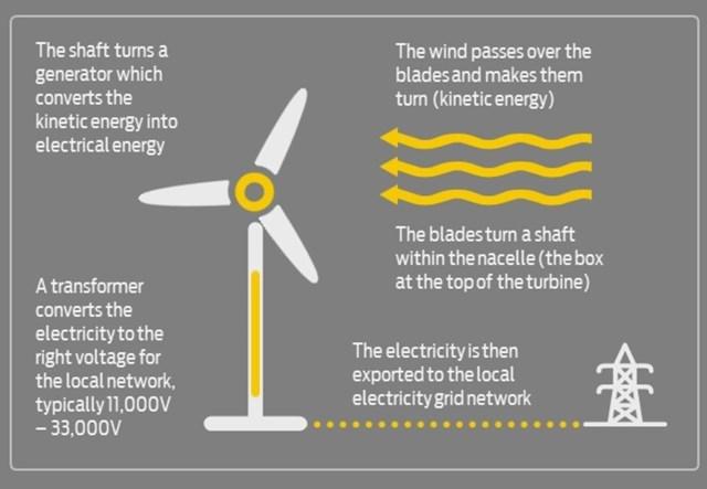 How Wind Energy Works how do wind turbines work? | good energy