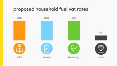 Consumers are facing an increase from 5% to 20% VAT on the cost of installing their own low-carbon energy and storage.