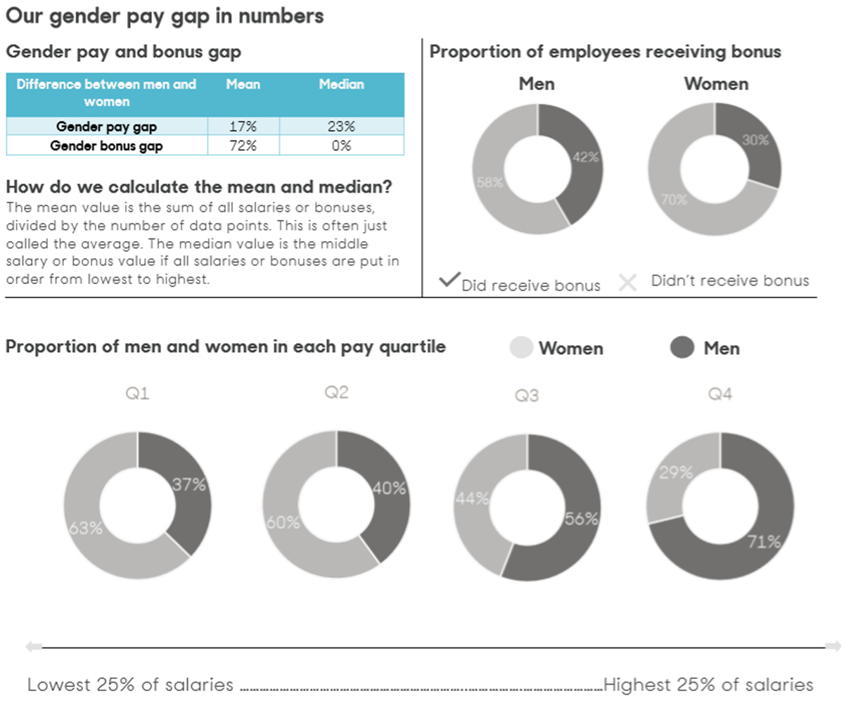 Our gender pay gap in numbers