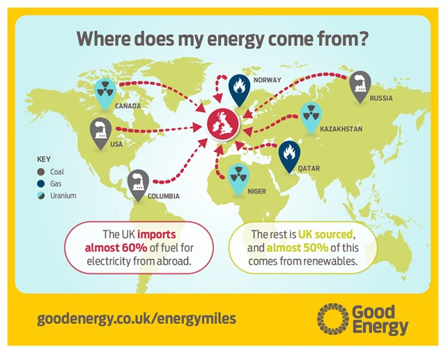 A world map showing where the UK's energy comes from (60% comes from abroad!)